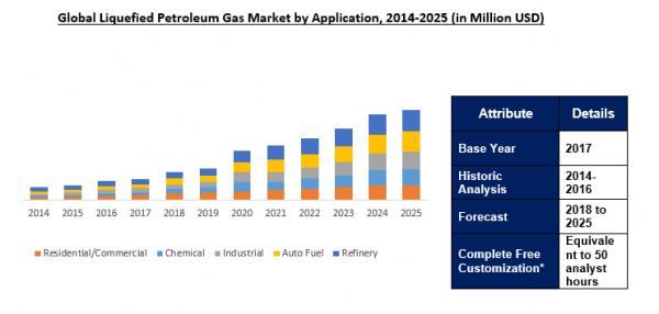 Liquefied Petroleum Gas LPG Market Outlook To 2025