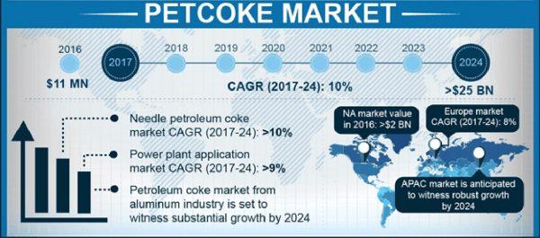 Petroleum Coke Market Press Release