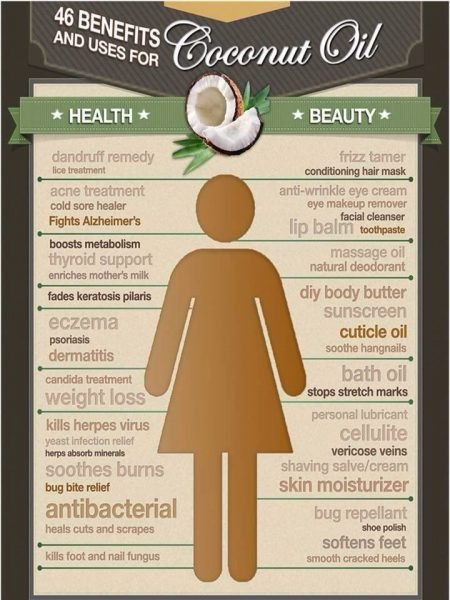 46 Benefits and Uses