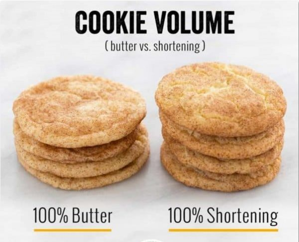 Butter VS Shortening