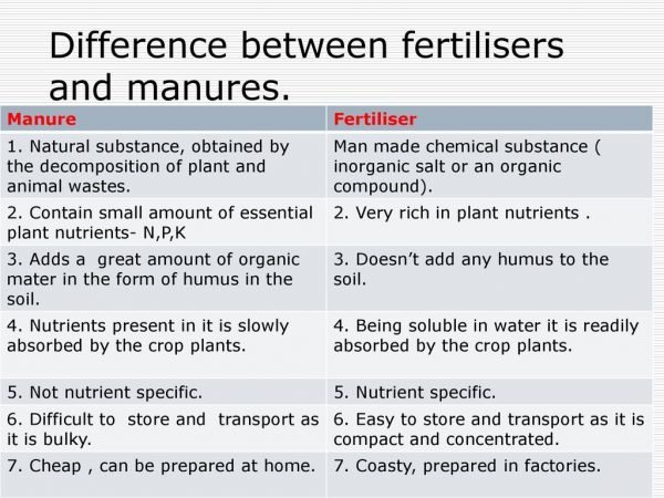 Difference between fertilisers and manures.