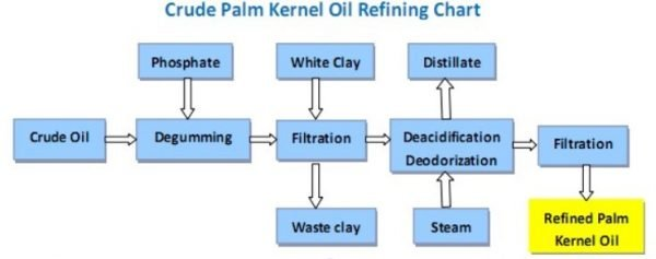 Crude Palm Kernel Oil Refining Chart