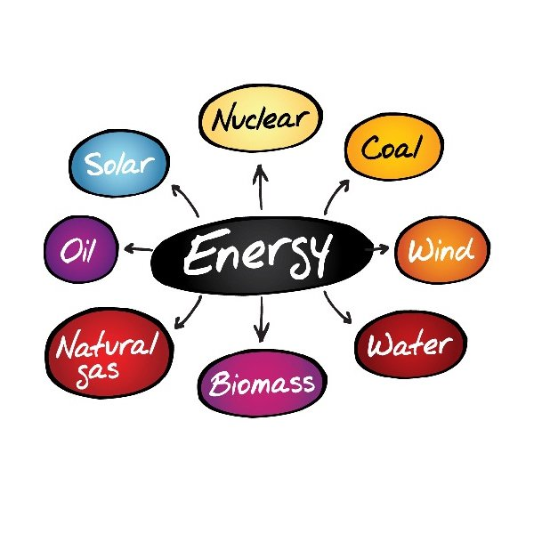 Different Types of Energy Resources