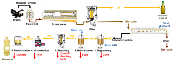 Extracting and refining steps of sunflower oil