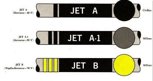 Identification Of Jet Fuels