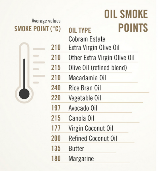 Various Edible oil and their Smoke Points