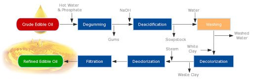 Oil Extraction, Degumming and Refining Process