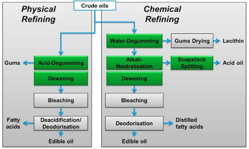 Understanding How Crude Oil Is Processed