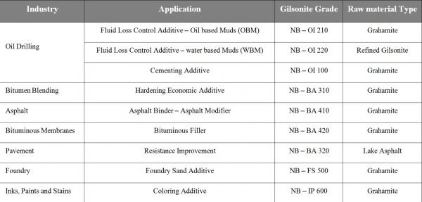 Gilsonite Applications and Grades